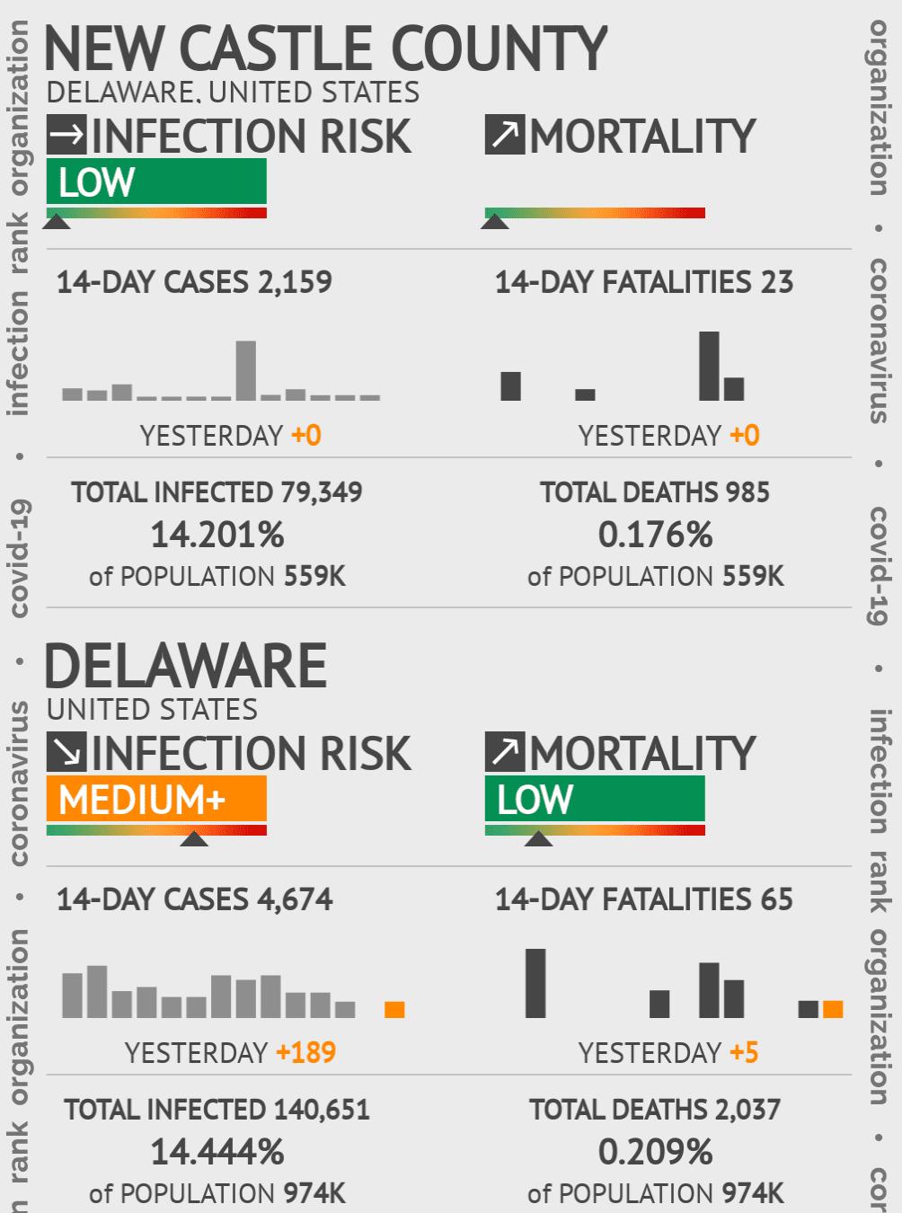 Public health ratings app and widgets